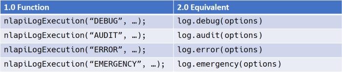 Logging API Equivalencies between SuiteScript 1.0 and 2.0