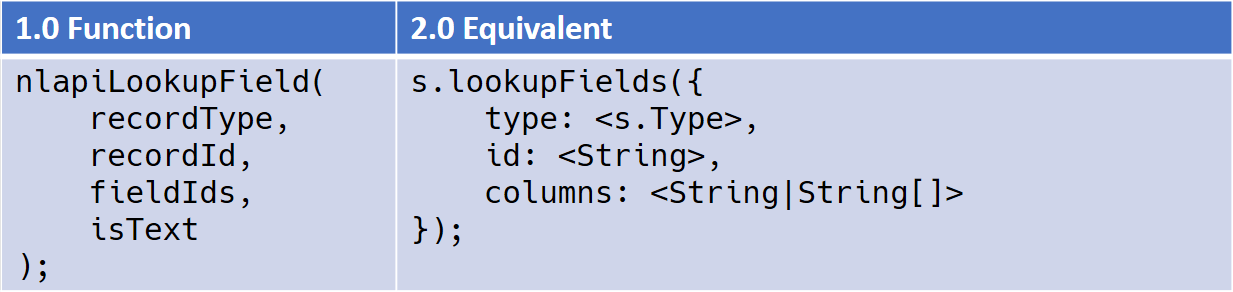 Field Lookup API Equivalencies in SuiteScript 1.0 and 2.0