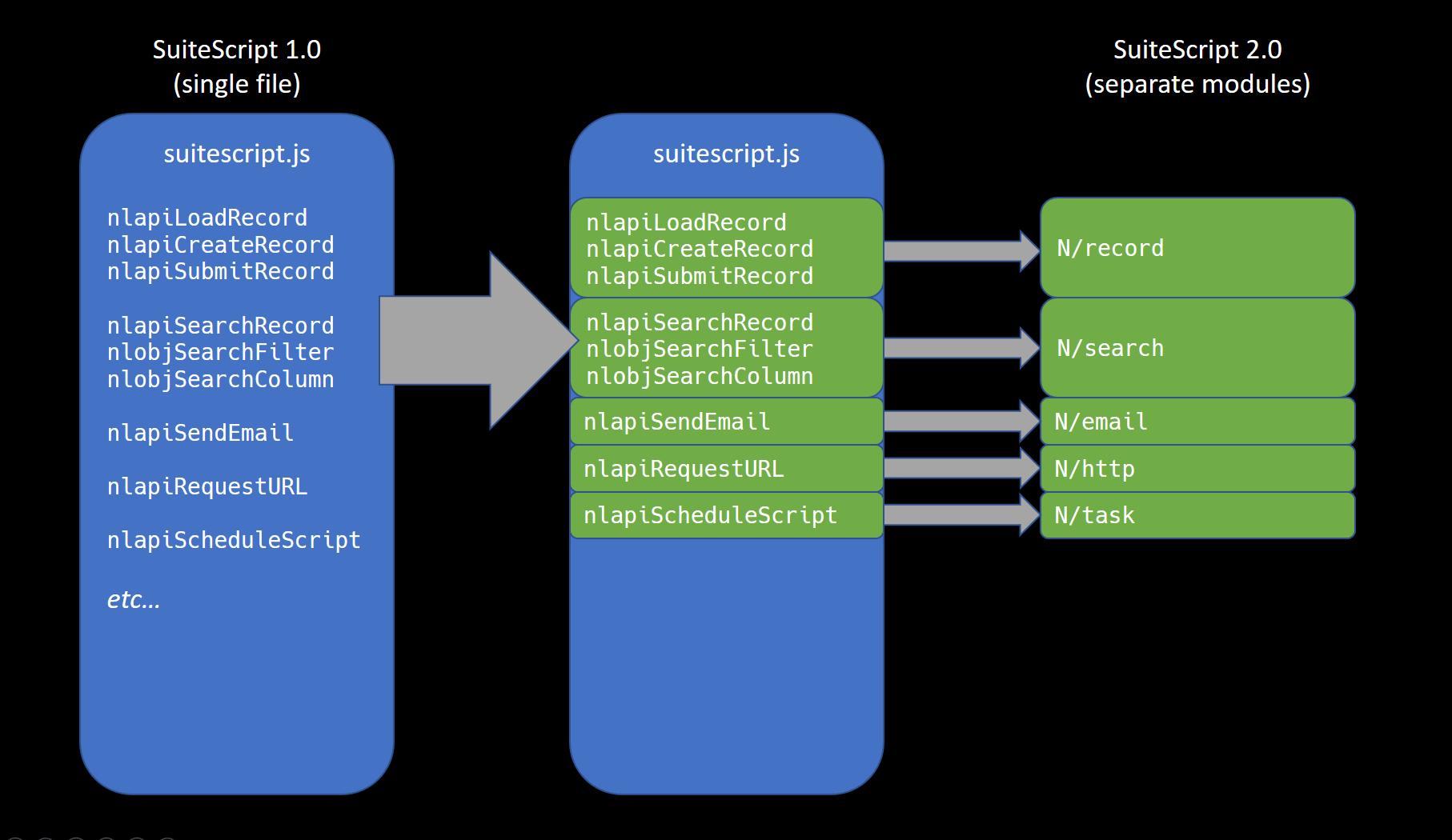 SS2 Module progression