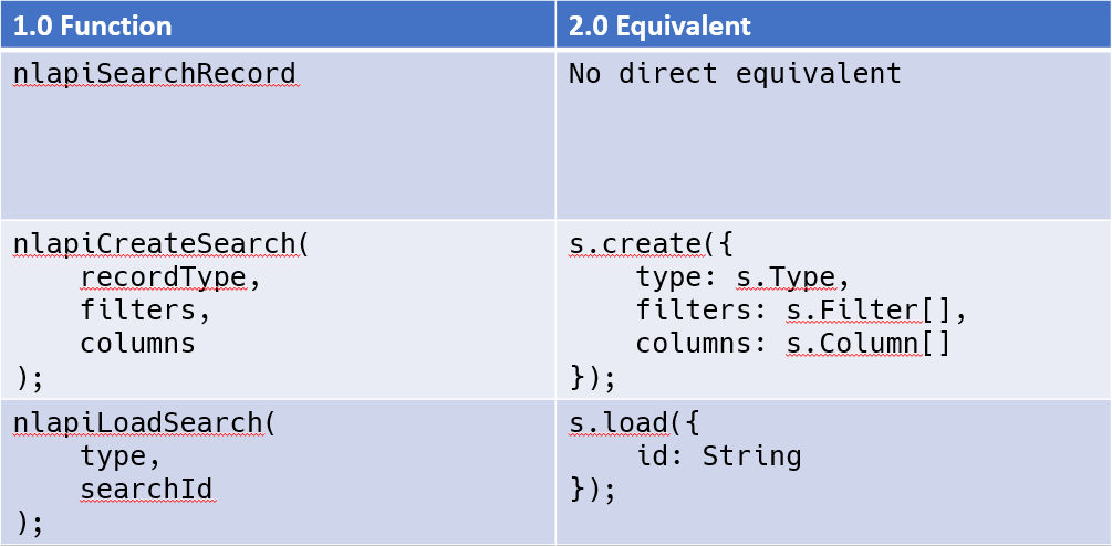 Search API Equivalencies between SuiteScript 1.0 and 2.0