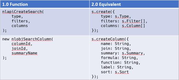 API Equivalencies for Creating Search Columns