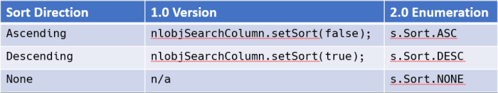 APIs for defining sorting on Search Columns