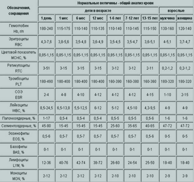 Анализе в показатель крови рои беременность анализ хгч показывает на сроке каком