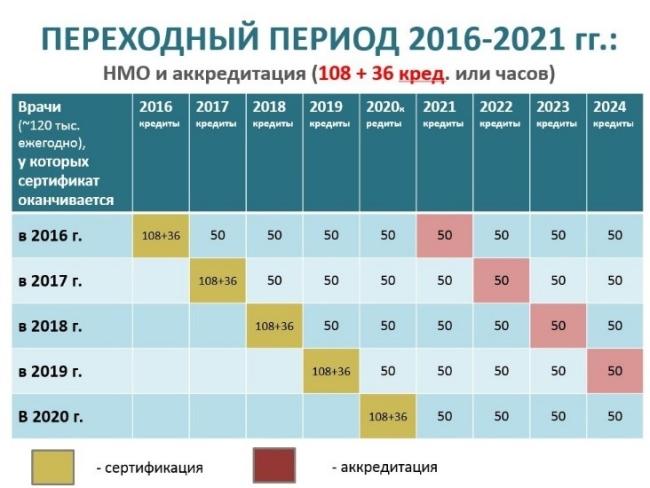 График аккредитации врачей в России