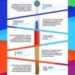 24 Эволюция зубной щётки