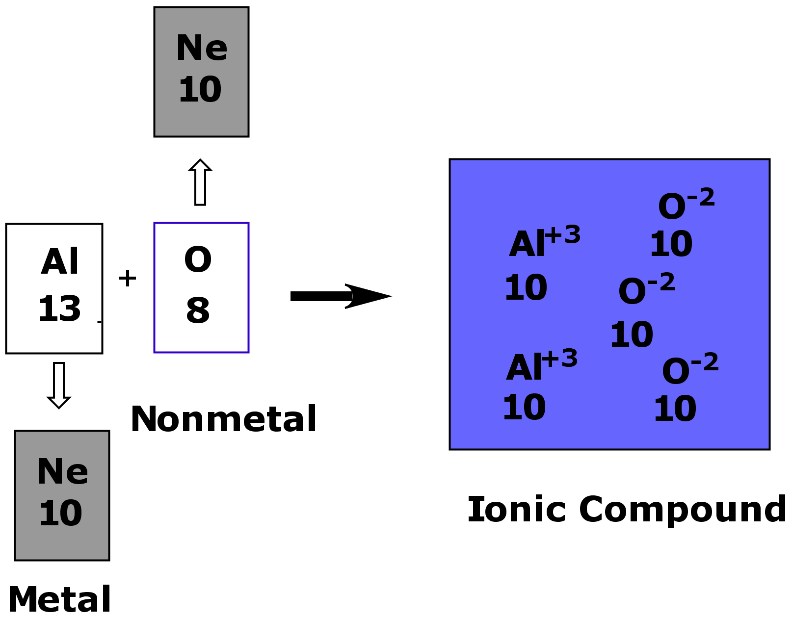 hight resolution of aluminum and oxygen interact together to form an ionic compound