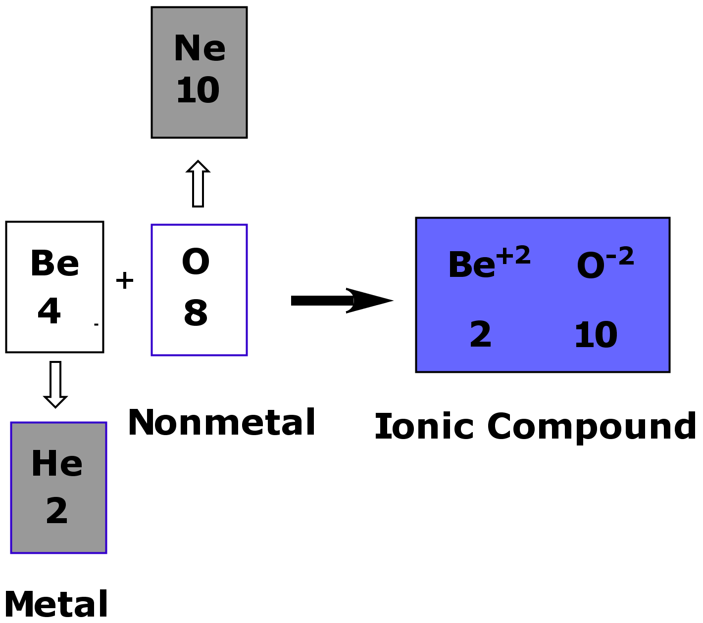 hight resolution of bringing beryllium and oxygen together to form an ionic compound