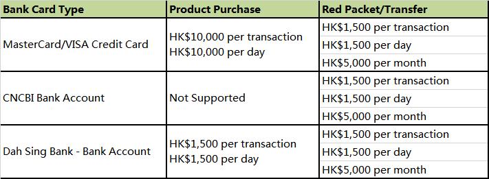 WeChat Pay 每月信用卡轉入上限 HK$5,000,套現速度慢   石先生部落