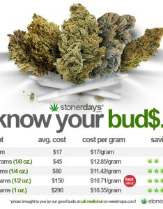 Weed chart grams chart paketsusudomba co weights also canre datanet rh