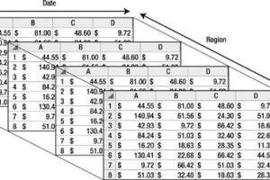 Fixed Asset Depreciation Options in Dynamics NAV