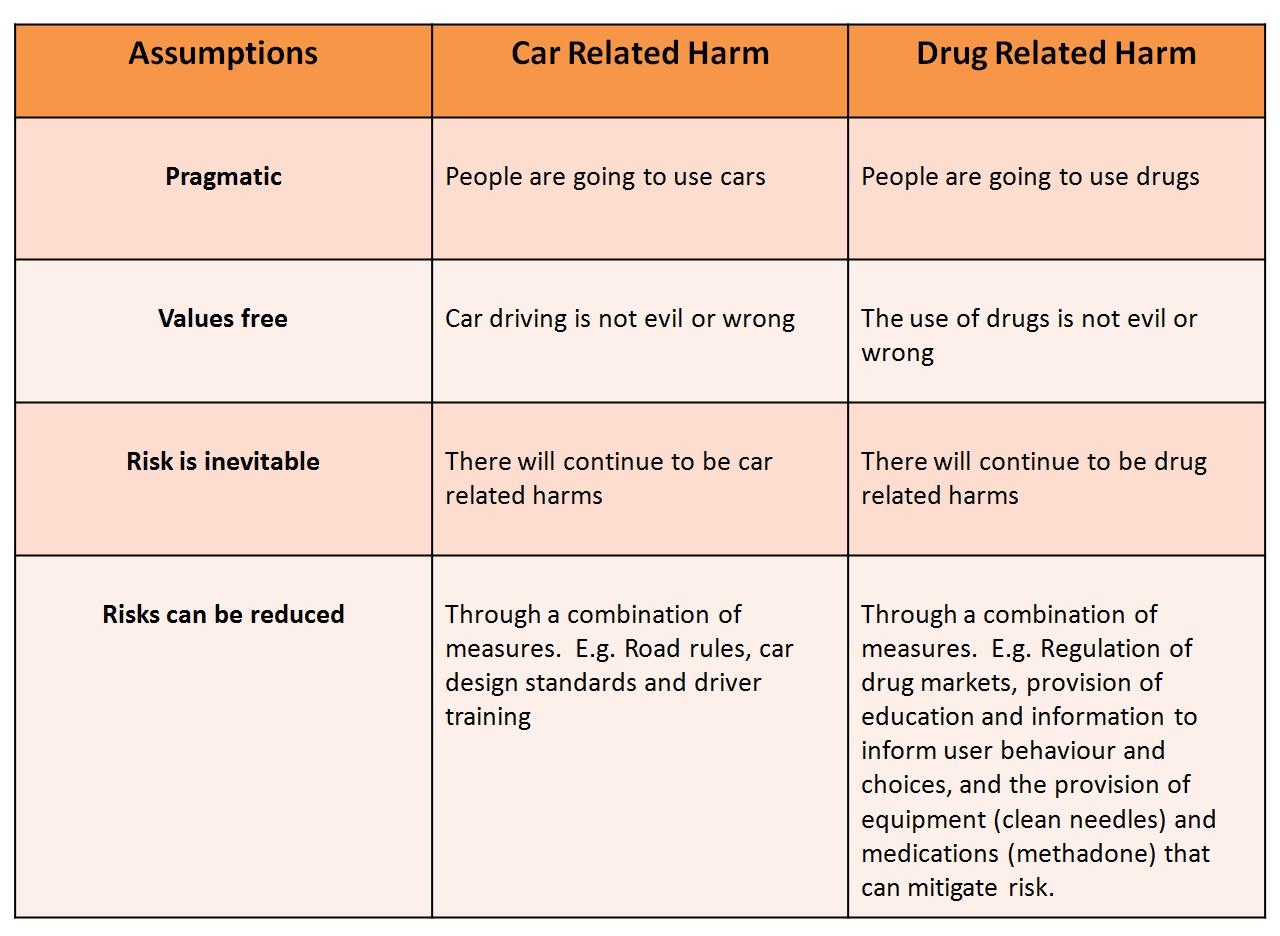 Harm Reduction Model Worksheet