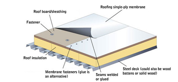 Tyler Epdm Tpo Roofing System Installation Stonewater Roofing