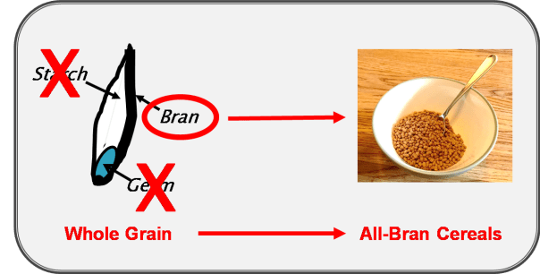 All-bran picture green bowel