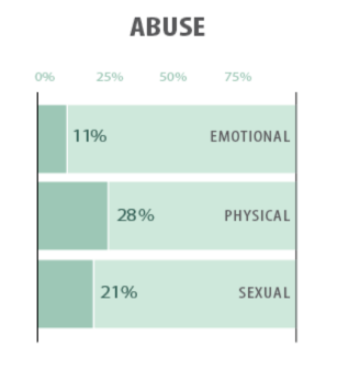Adverse Childhood Experience Abuse