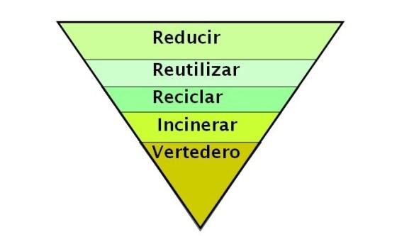 piramide jerarquía residuos