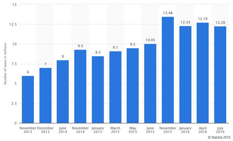 Steam Concurrent User 2016 Statista