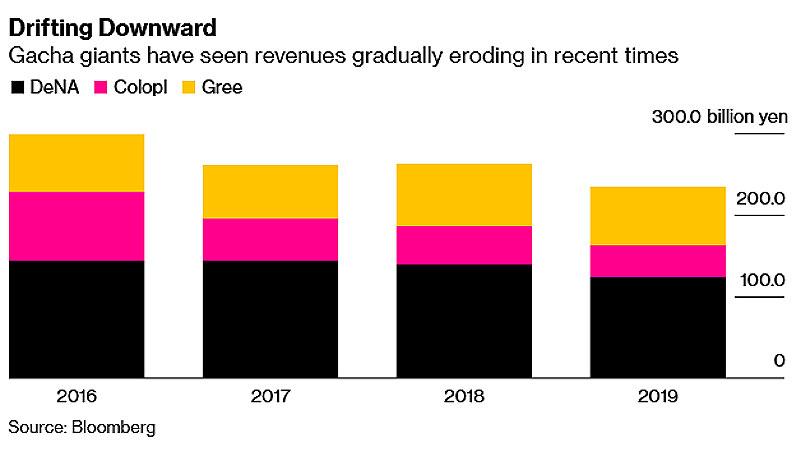 Pendapatan perusahaan gacha Jepang DeNA, Gree, dan Colopl 2020
