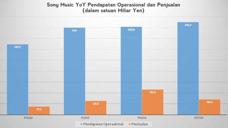 Pendapatan operasional dan penjualan Sony Music 2020