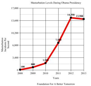Masturbation Increase