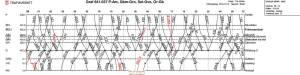 Dagliga grafer, regional betydelse och riksintressen