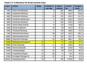Utbud och NNK (nettonuvärdeskvot) för Västlänken