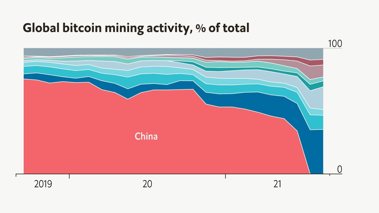America is the big winner of China's crypto crackdown