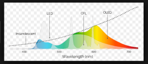wavelengths-of-light-sources