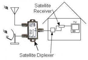 Satellite TV antenna Diplexer [Satellite TV]
