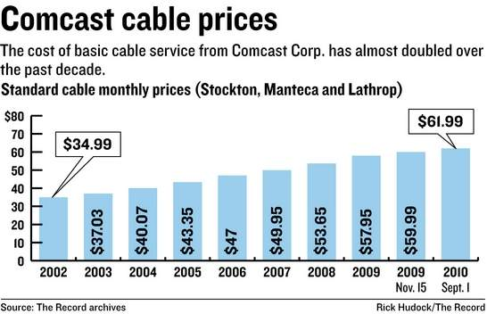 Happy Summer Rate Increase Comcast Customers! Rates Up for A Second ...