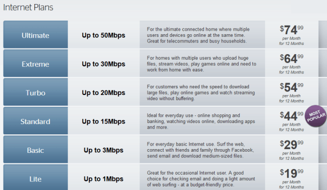 twc pricing