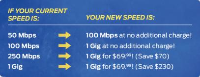 gig_speeds