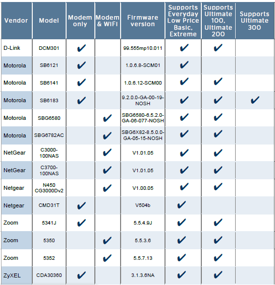 Time Warner Modems List