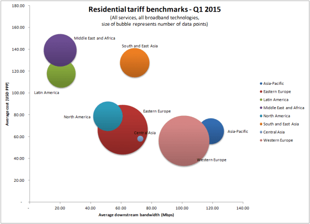 Residential-broadband-tariffs-and-speeds-by-region-in-Q1-2015-source-Point-Topic