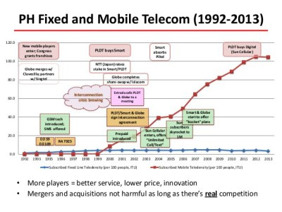 competition-issues-in-philippine-telecommunications-sector-challenges-and-recommendations-3-638