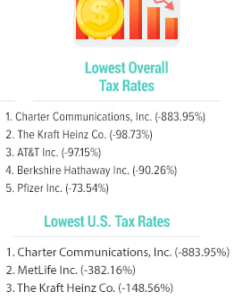 Say hello to america   least taxed corporation charter spectrum tax rate was also rh stopthecap