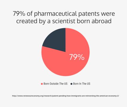Pharm-Patents