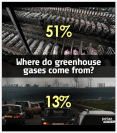 Factory farming - Greenhouse gasses
