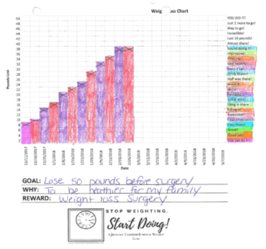 how coloring a chart keeps me on track stop weighting start doing
