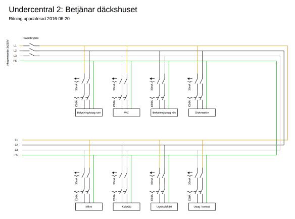 befintligt system 2016-06-20 undercentral 2