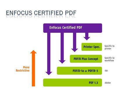 Enfocus_Certified_PDF_2