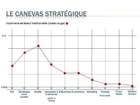 Canevas stratégique_océan rouge