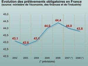 prelevements_obligatoires_france