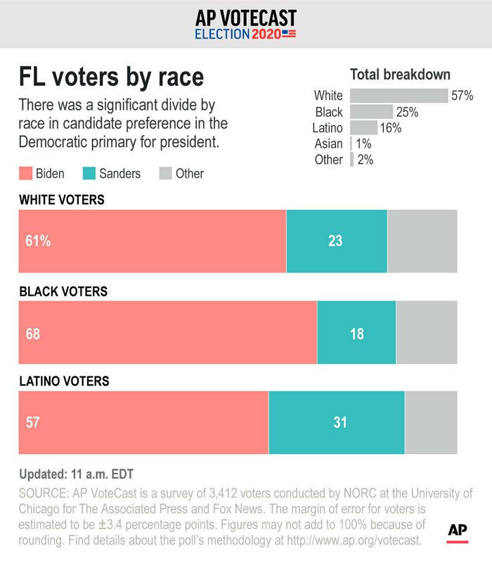 AP VoteCast: Florida primary marked by coronavirus concerns