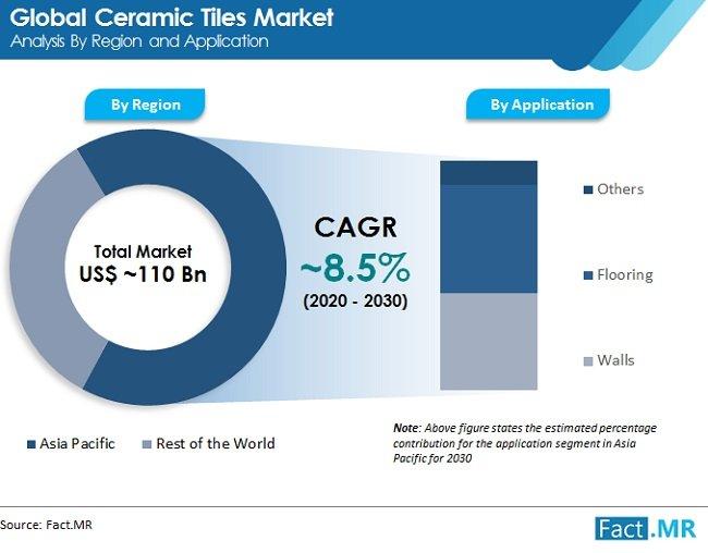 ceramic tiles market to be slammed by
