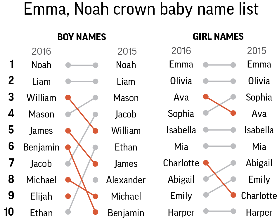 popularity of name caitlyn