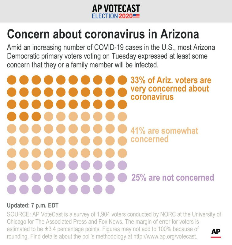 AP VoteCast: Arizona primary marked by coronavirus concerns