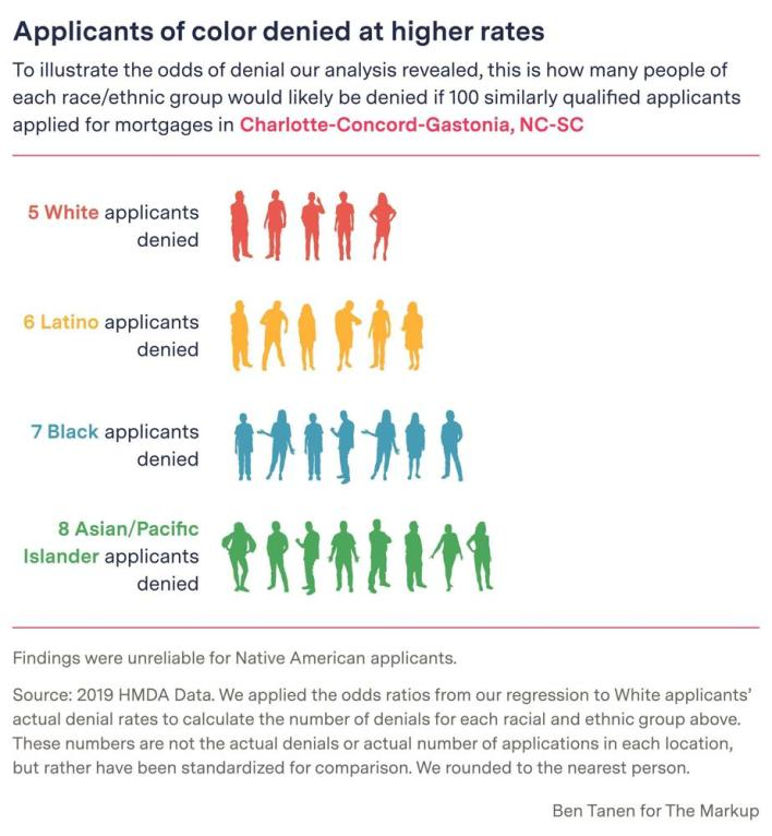 This digital embed - created by Ben Tanen for The Markup - shows how many people of each ethnic group would likely be denied if 100 similarly qualified applicants applied for mortgaged in the Charlotte region of North Carolina.