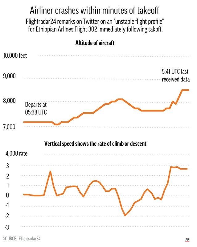 ETHIOPIA FLIGHT 302 SPEED