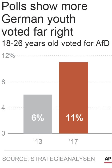 GERMAN YOUTH VOTING FAR RIGHT