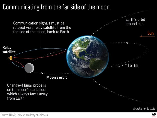 MOON FAR SIDE COMMUNICATIONS